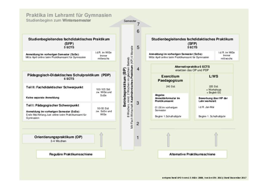 Die Praktika In Den Lehramtsstudiengängen Universität Passau